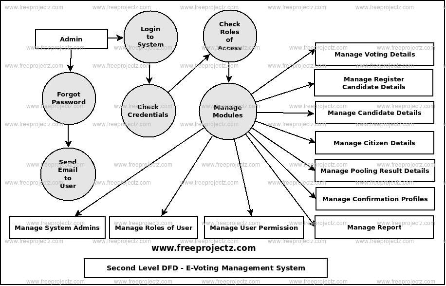 Second Level Data flow Diagram(2nd Level DFD) of E-Voting Management System