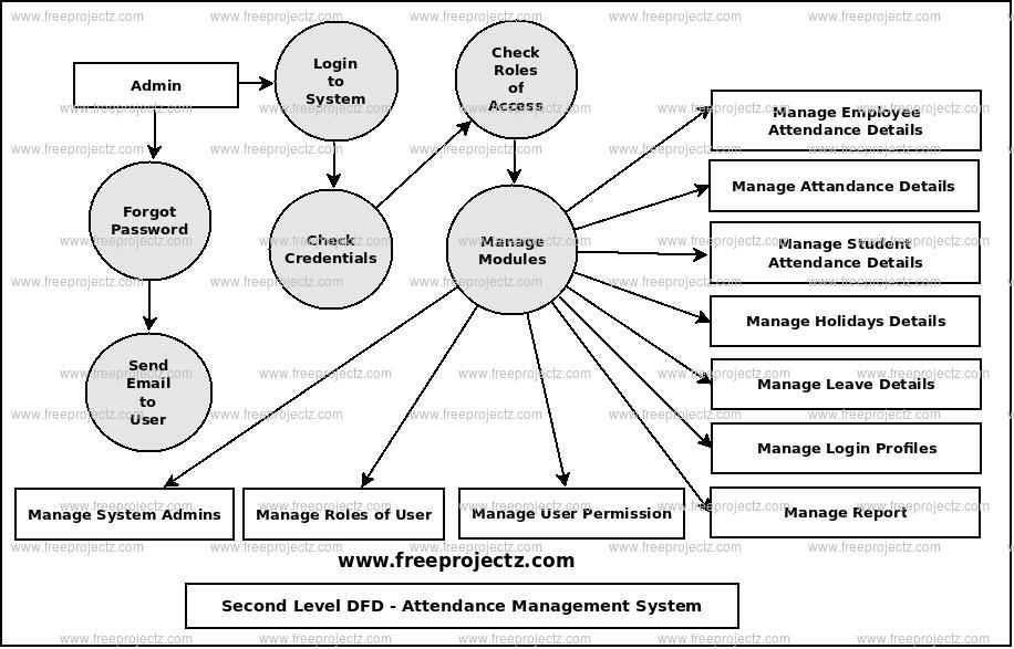 Second Level Data flow Diagram(2nd Level DFD) of Attendance Management System