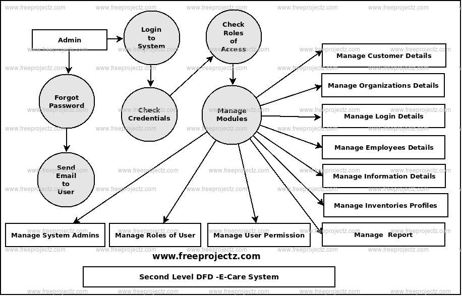 Second Level Data flow Diagram(2nd Level DFD) of E-Care System