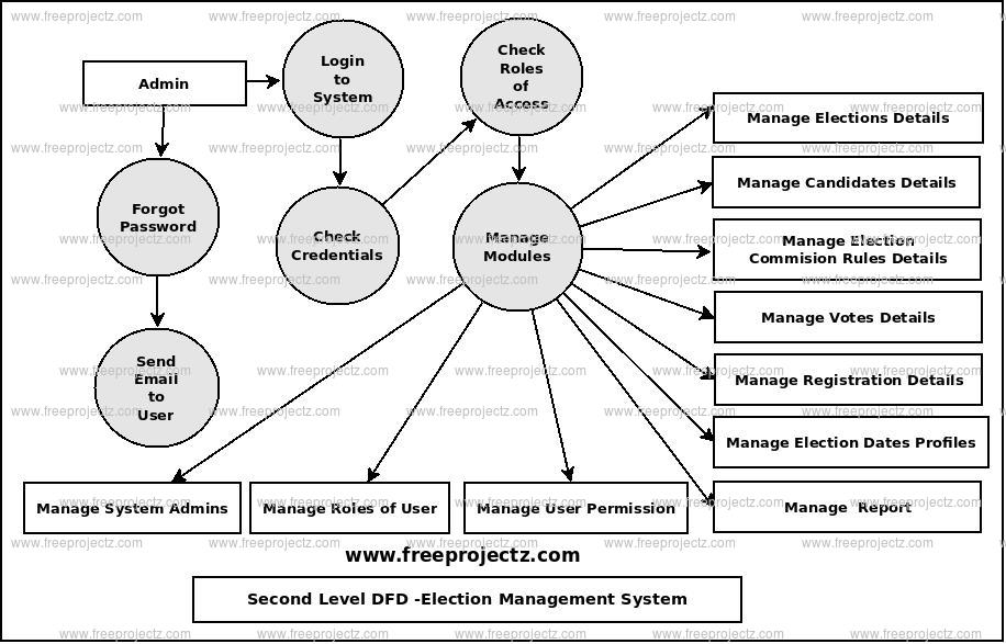 Second Level Data flow Diagram(2nd Level DFD) of Election Management System