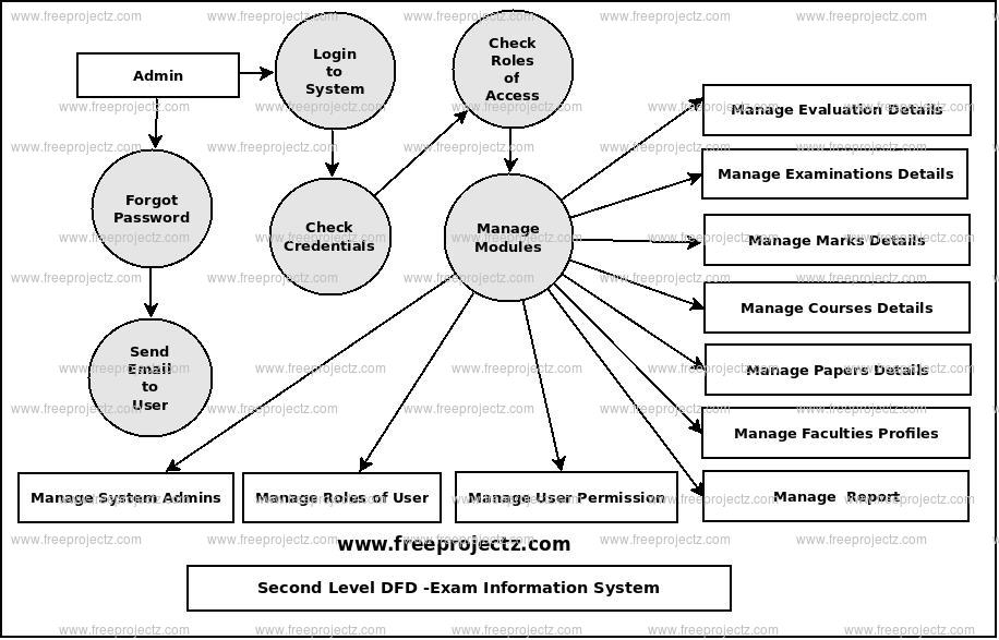 Second Level Data flow Diagram(2nd Level DFD) of Exam Information System