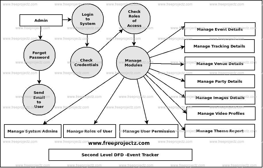 Second Level Data flow Diagram(2nd Level DFD) of Event Tracker