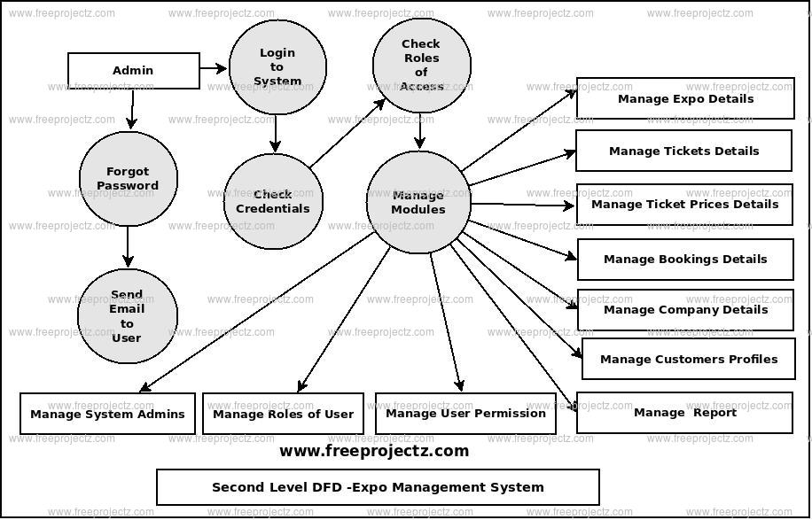 Second Level Data flow Diagram(2nd Level DFD) of Expo Management System