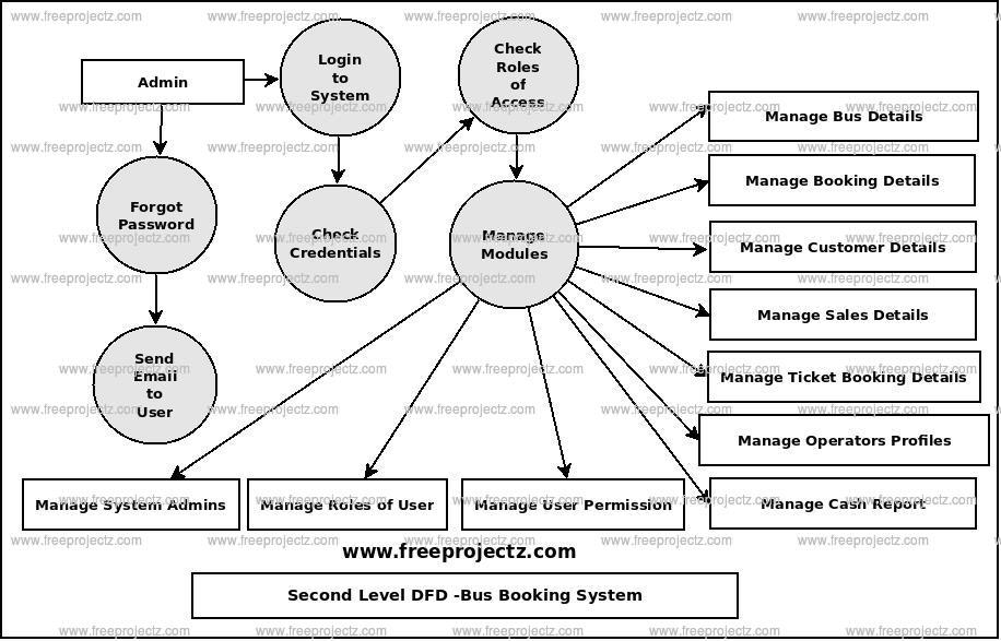 Second Level Data flow Diagram(2nd Level DFD) of Bus Booking System