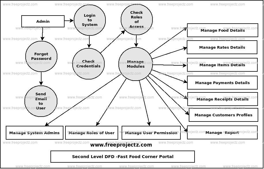Second Level Data flow Diagram(2nd Level DFD) of Fast Food Corner Portal