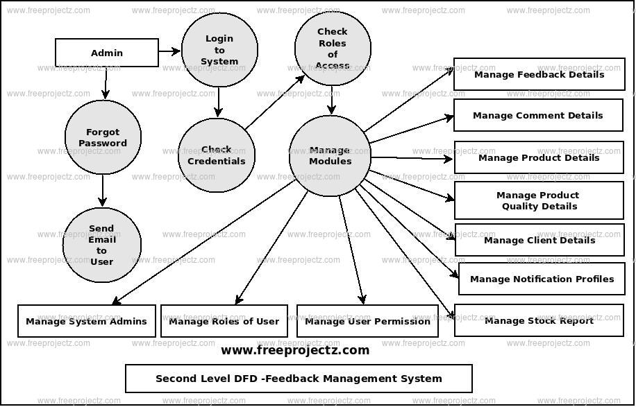 Second Level Data flow Diagram(2nd Level DFD) of Feedback Management System