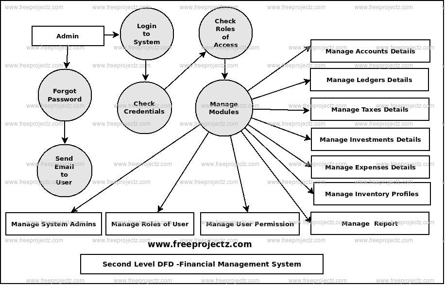 Second Level Data flow Diagram(2nd Level DFD) of Financial Management System