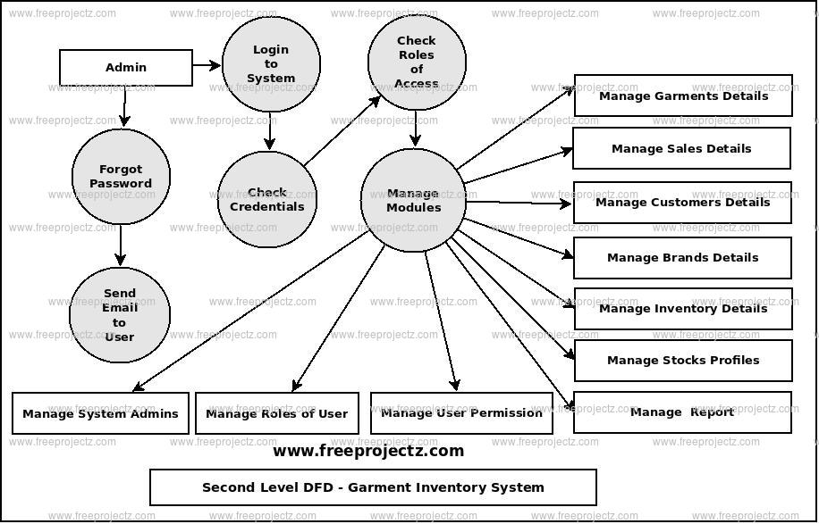 Second Level Data flow Diagram(2nd Level DFD) of Garment Inventory System