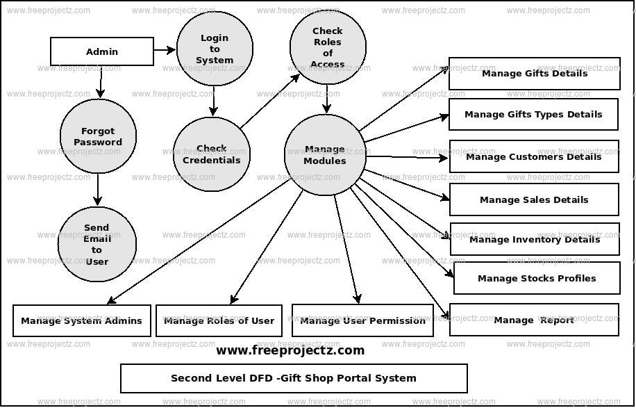 Second Level Data flow Diagram(2nd Level DFD) of Gift Shop Portal System