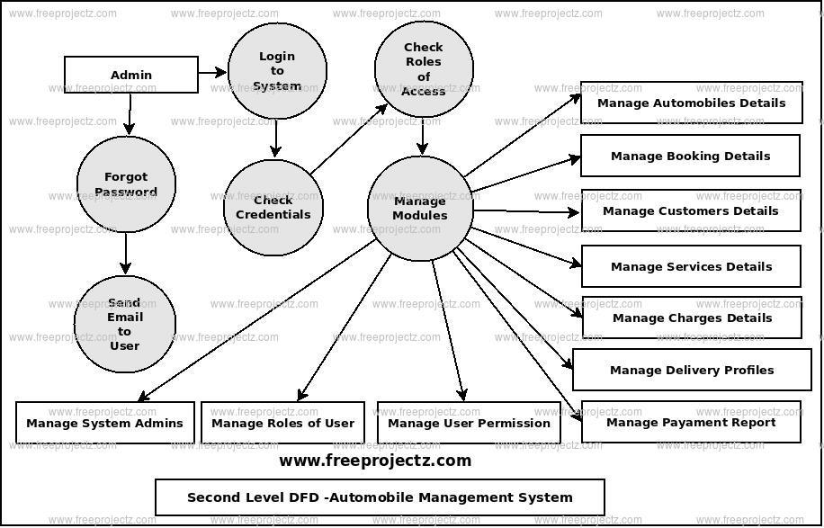 Second Level Data flow Diagram(2nd Level DFD) of Automobile Management System
