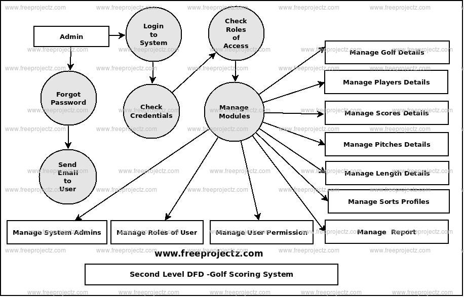 Second Level Data flow Diagram(2nd Level DFD) of Golf Scoring System
