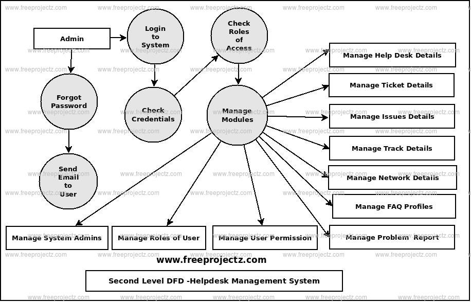 Second Level Data flow Diagram(2nd Level DFD) of Helpdesk Management System