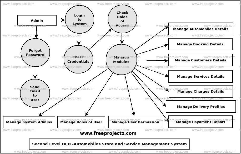 Second Level Data flow Diagram(2nd Level DFD) of Automobile Stores and Services Management System