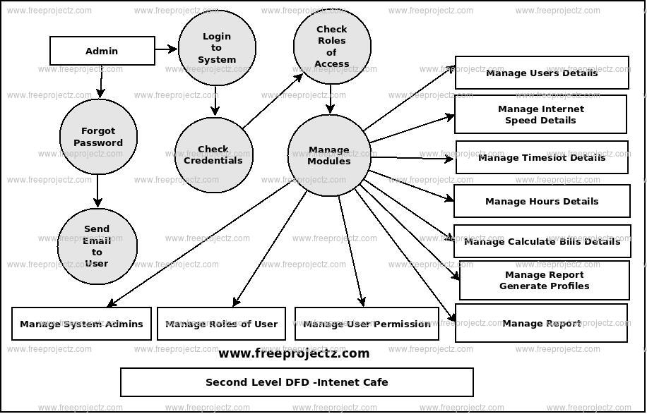 Second Level Data flow Diagram(2nd Level DFD) of Internet Cafe