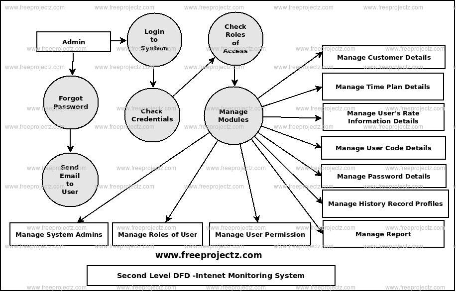 Second Level Data flow Diagram(2nd Level DFD) of Internet Monitoring System