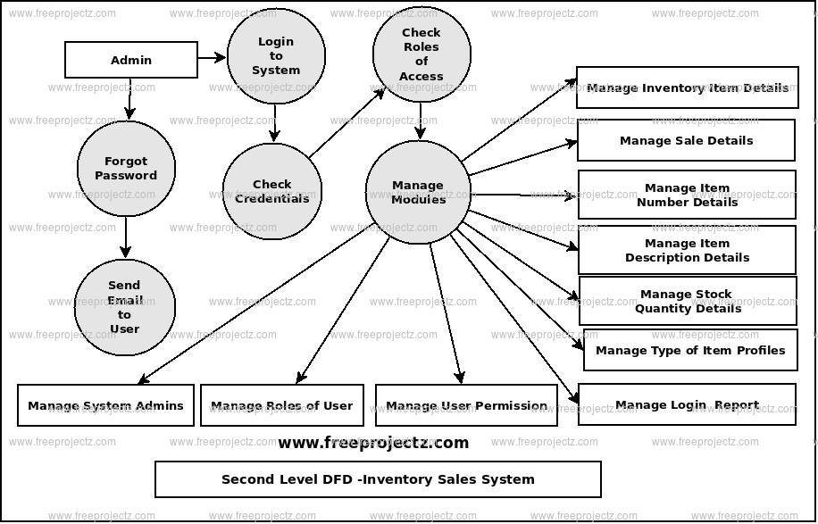 Second Level Data flow Diagram(2nd Level DFD) of Inventory Sales System