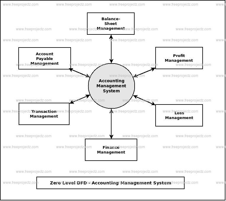 Zero Level Data flow Diagram(0 Level DFD) of Accounting Management System