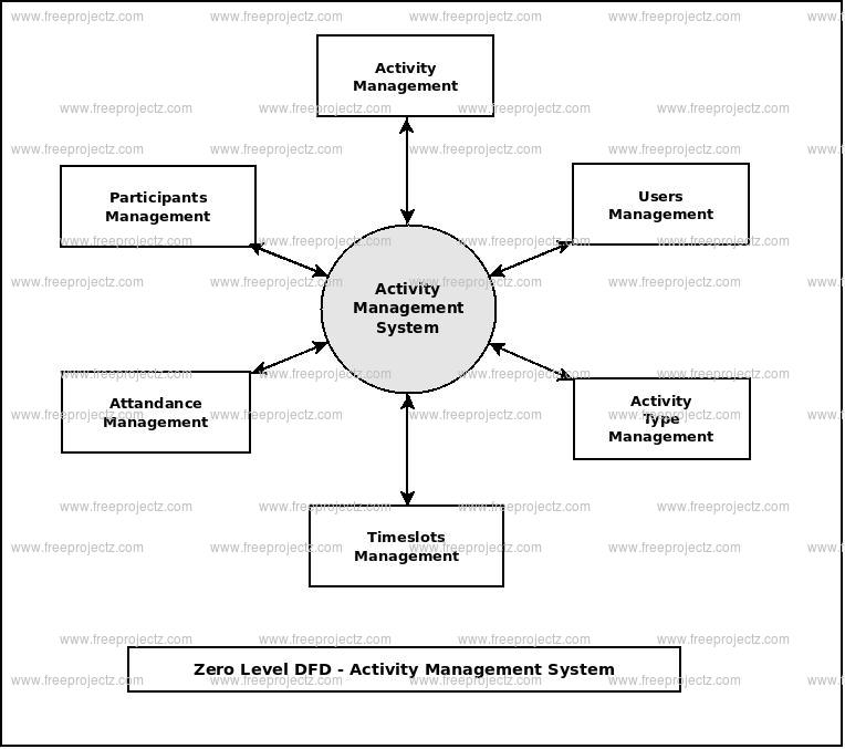 Zero Level Data flow Diagram(0 Level DFD) of Activity Management System