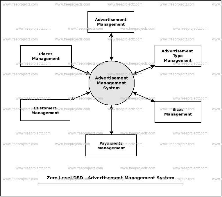 Zero Level Data flow Diagram(0 Level DFD) of Advertisement Management System