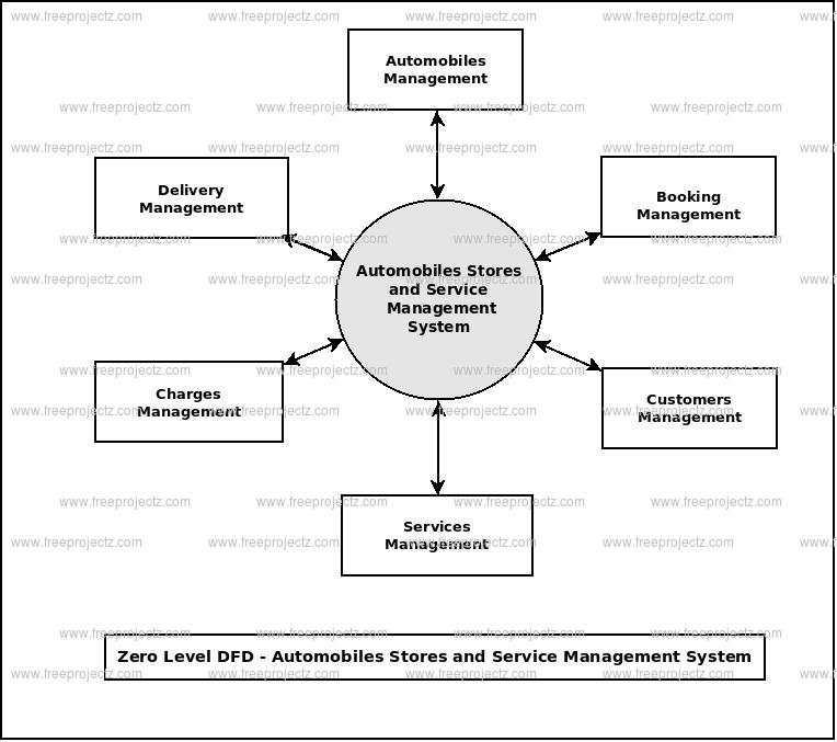 Zero Level Data flow Diagram(0 Level DFD) of Automobile Stores and Services Management System