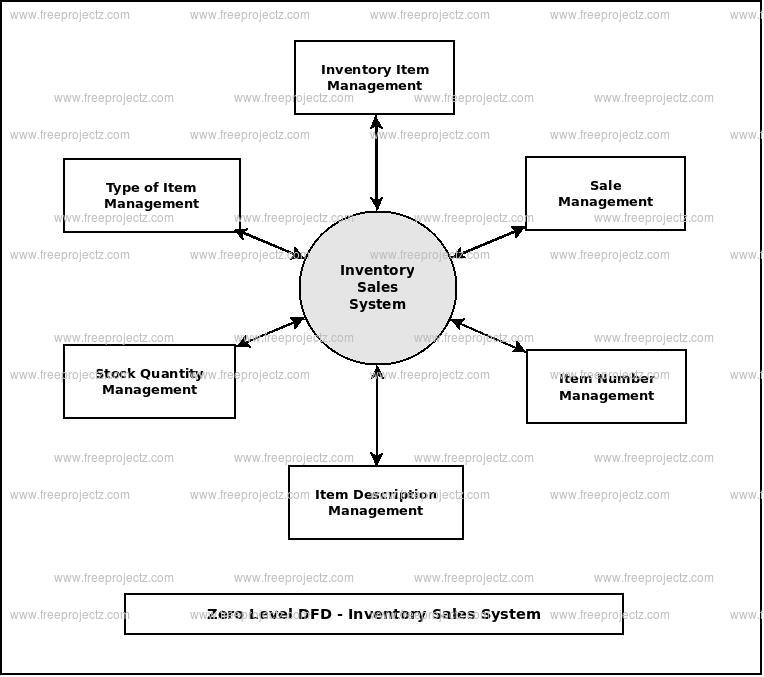 dfd sales and inventory systems Related searches for dfd example for inventory system how to draw dfd inventory management system example data flow diagram for sales and inventory system.
