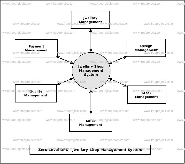 Zero Level Data flow Diagram(0 Level DFD) of Jwellary Shop Management System