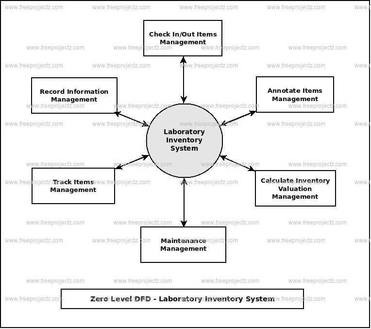 Zero Level Data flow Diagram(0 Level DFD) of Laboratory Inventory System