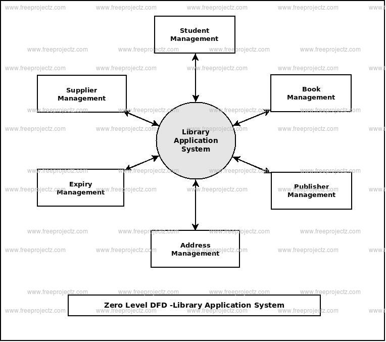 Zero Level Data flow Diagram(0 Level DFD) of Library Application System