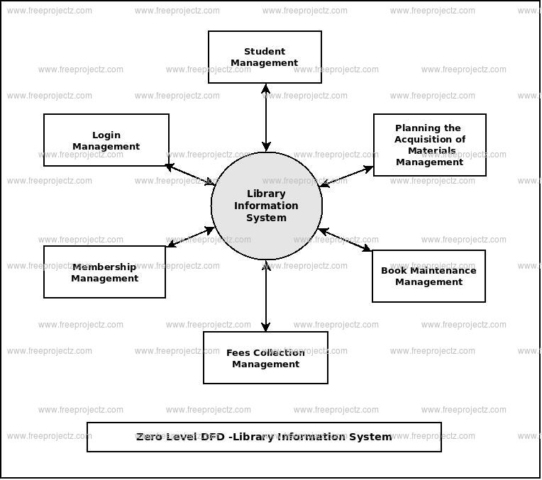 Zero Level Data flow Diagram(0 Level DFD) of Library Information System