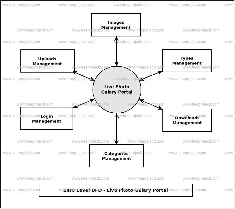 Zero Level Data flow Diagram(0 Level DFD) of Live Photo Galary Portal