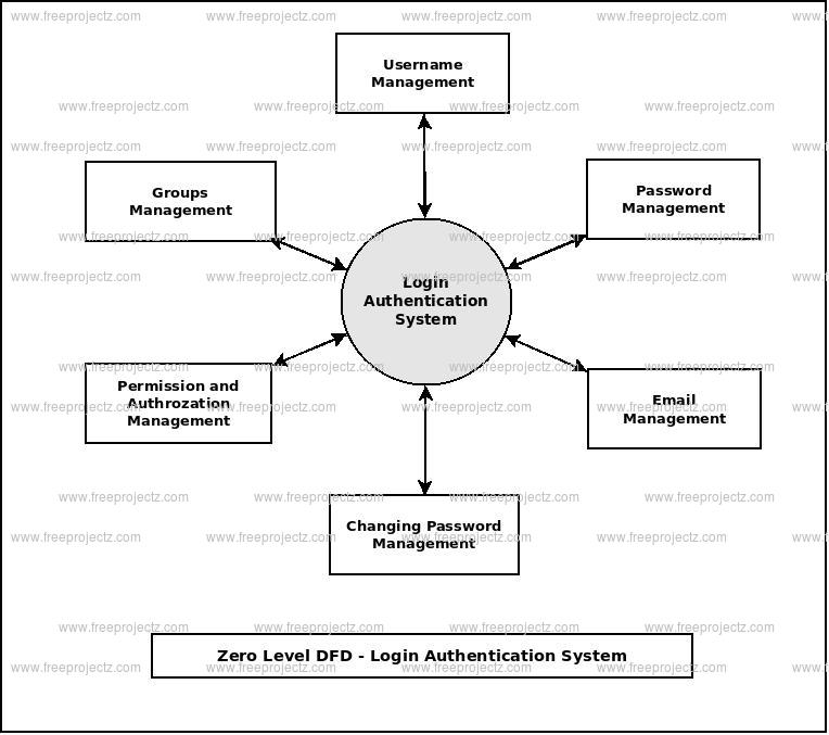 Zero Level Data flow Diagram(0 Level DFD) of Login Authentication System