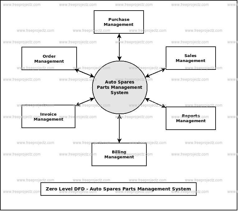 Zero Level Data flow Diagram(0 Level DFD) of Auto Spare Parts Management System