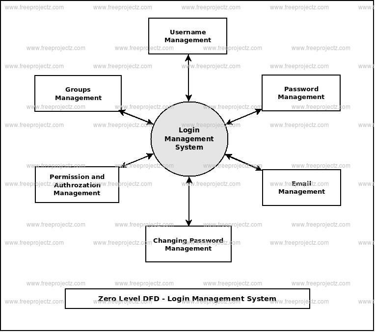 Zero Level Data flow Diagram(0 Level DFD) of Login Management System