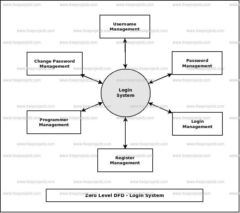Zero Level Data flow Diagram(0 Level DFD) of Login System