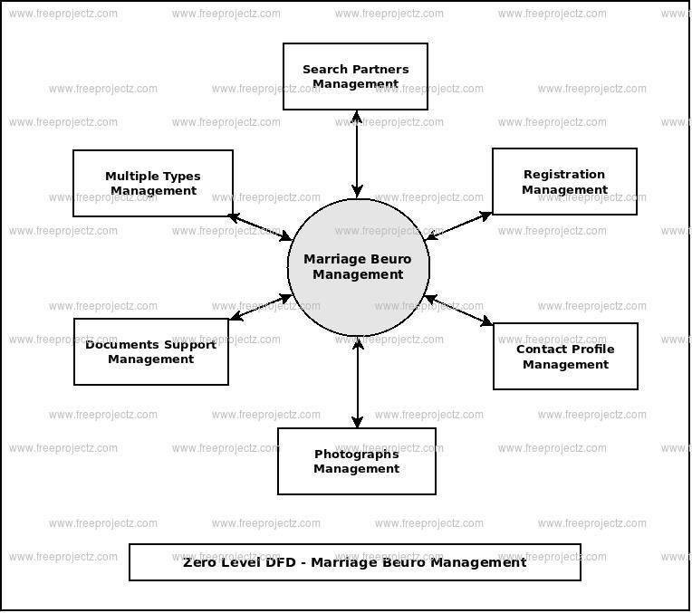 Marriage Beuro Management Dataflow Diagram (DFD) FreeProjectz