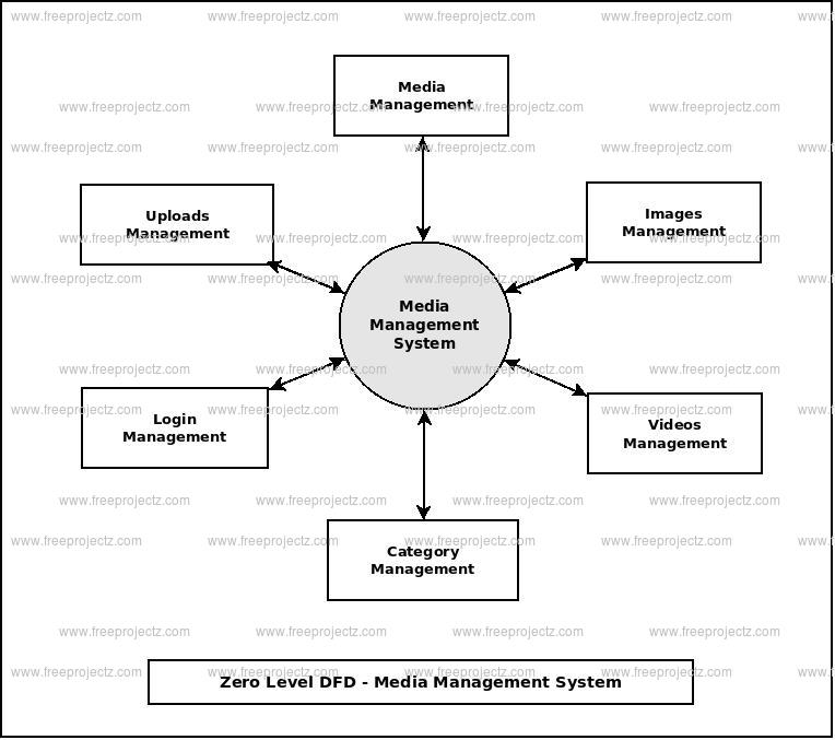 Zero Level Data flow Diagram(0 Level DFD) of Media Management System