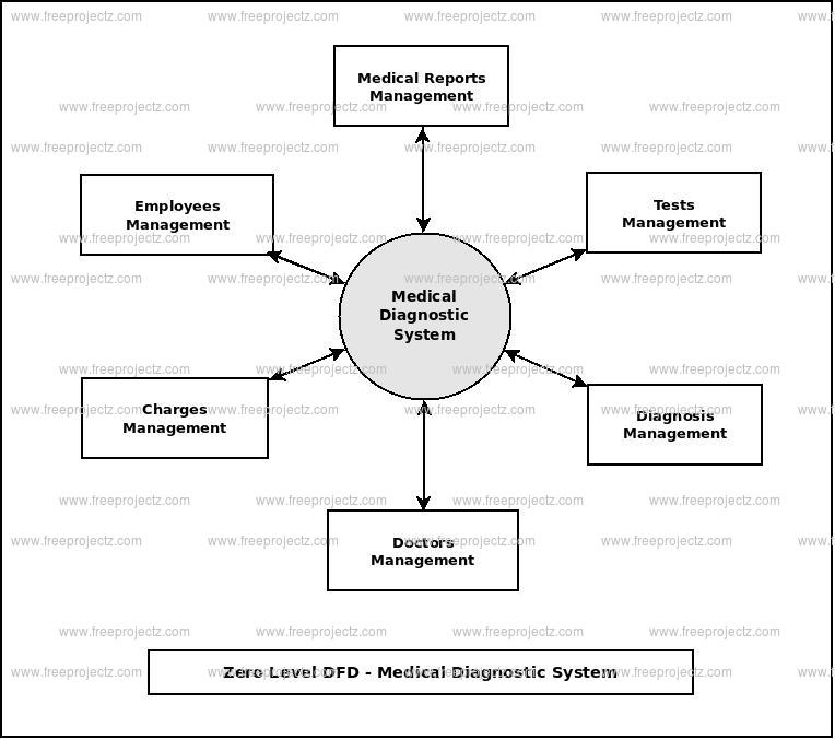 Zero Level Data flow Diagram(0 Level DFD) of Medical Diagnostic System