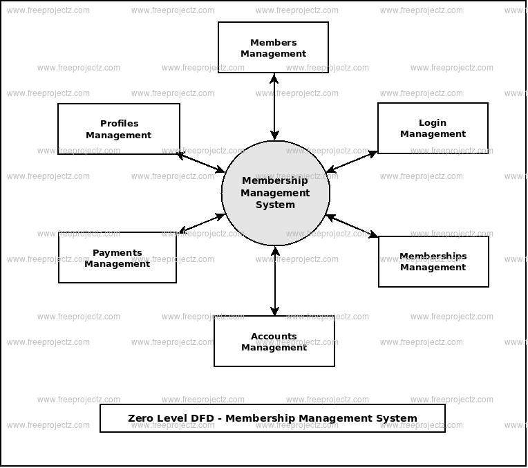Zero Level Data flow Diagram(0 Level DFD) of Membership Management System
