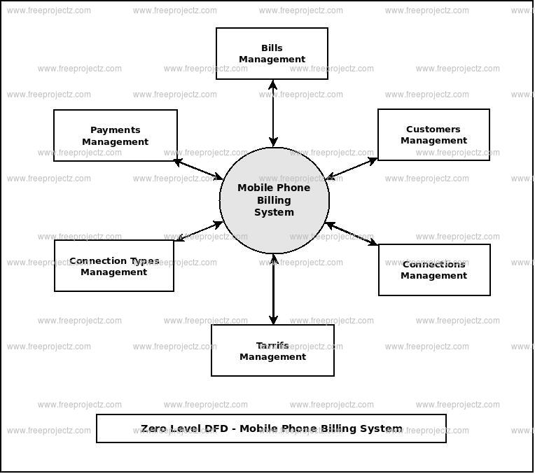Zero Level Data flow Diagram(0 Level DFD) of Mobile Phone Billing System