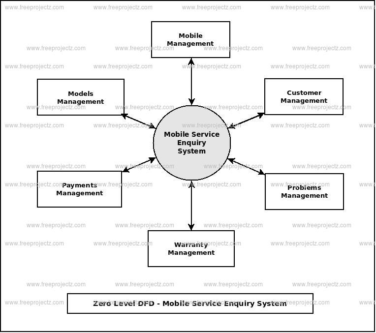 Zero Level Data flow Diagram(0 Level DFD) of Mobile Service Enquiry System