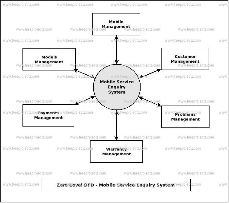 Mobile service enquiry system dataflow diagram zero level data flow diagram0 level dfd of mobile service enquiry system ccuart Choice Image