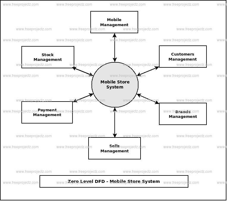 Mobile Store System Dataflow Diagram (DFD) FreeProjectz