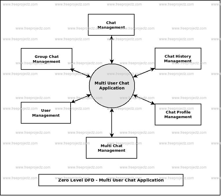 Zero Level Data flow Diagram(0 Level DFD) of Multi User Chat Application