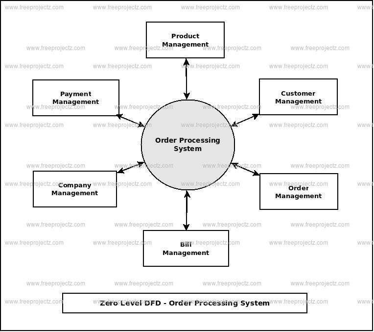 Zero Level Data flow Diagram(0 Level DFD) of Order Processing System