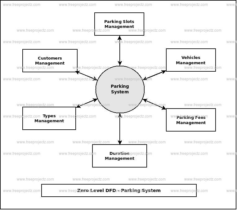 Zero Level Data flow Diagram(0 Level DFD) of Parking System