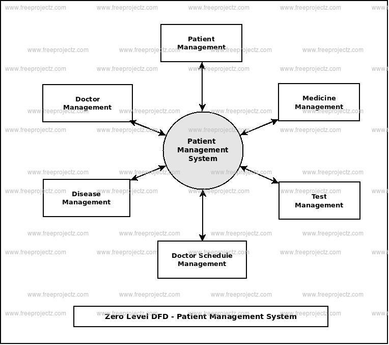Zero Level Data flow Diagram(0 Level DFD) of Patient Management System