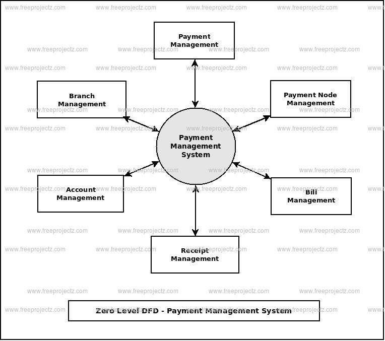 Zero Level Data flow Diagram(0 Level DFD) of Payment Management System