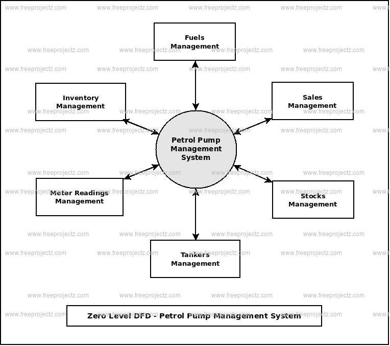 Zero Level Data flow Diagram(0 Level DFD) of Petrol Pump Management System