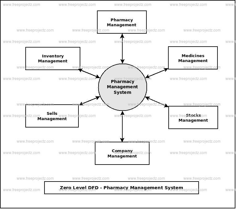 Pharmacy management system dataflow diagram zero level data flow diagram0 level dfd of pharmacy management system ccuart Choice Image