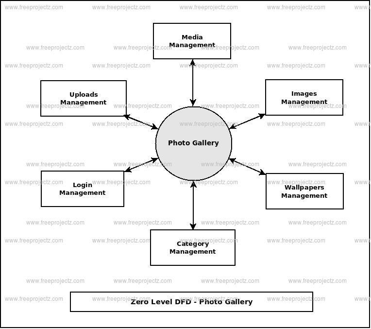 Zero Level Data flow Diagram(0 Level DFD) of Photo Galary